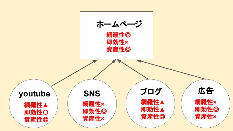 ホームページとSNS